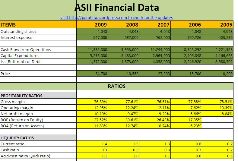 Spreadsheet Rasio Keuangan V1 0 Untuk Membantu Melakukan Analisa