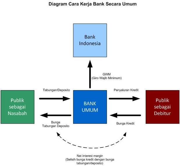 Membaca Laporan Keuangan Bank
