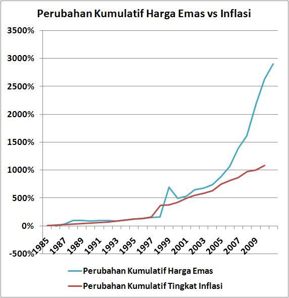 Antara Ihsg Emas Dan Inflasi Sebuah Perbandingan
