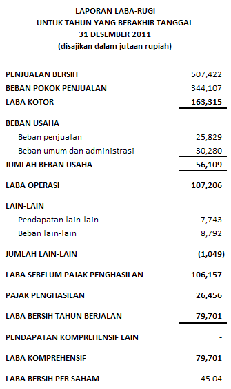 contoh laporan laba rugi sebelum pajak