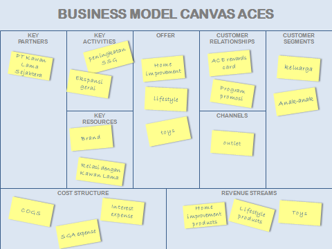 ARNA_BusinessModelCanvas