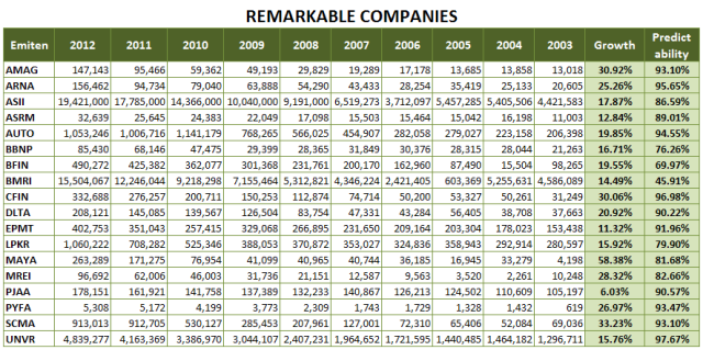 RemarkableCompanies2012