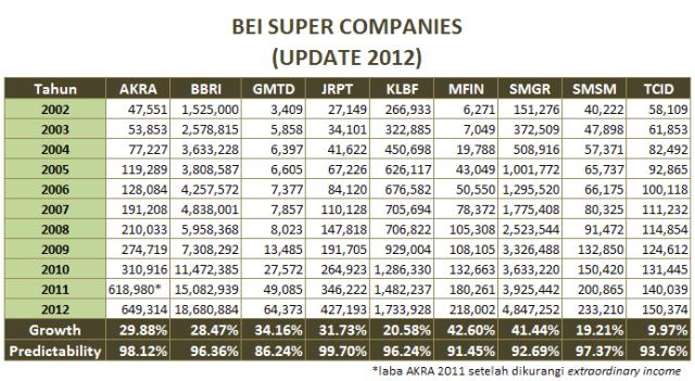 SuperCompanies2012