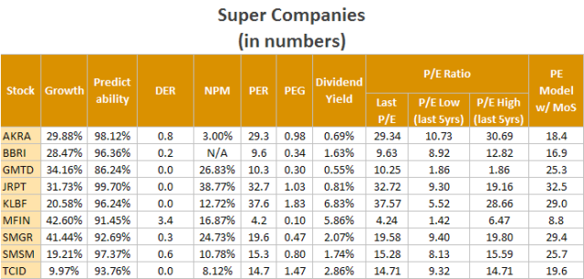 SuperCompanies_Numbers