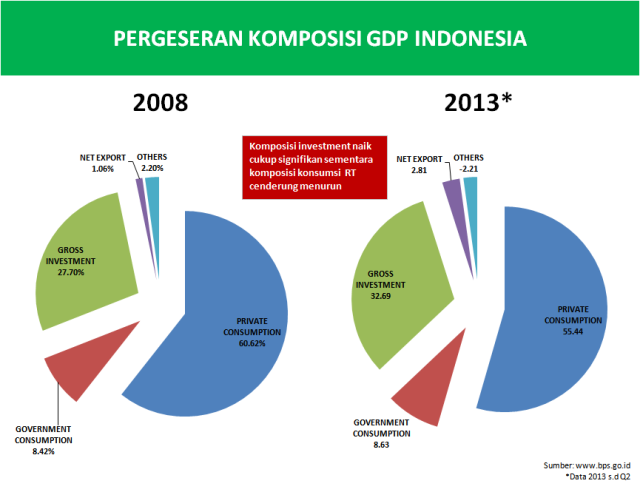Komponen_GDP