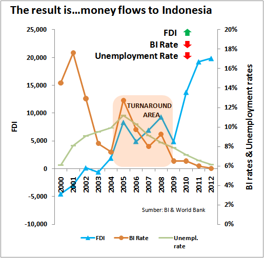 Money flows to Indonesia
