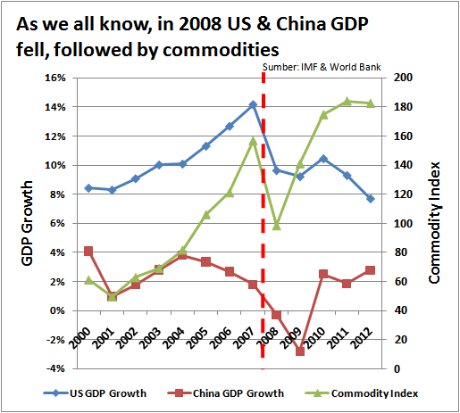 US_China_GDP