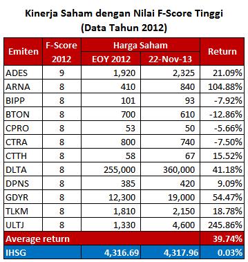 F-Score_2012