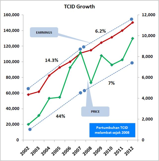 TCID_Growth
