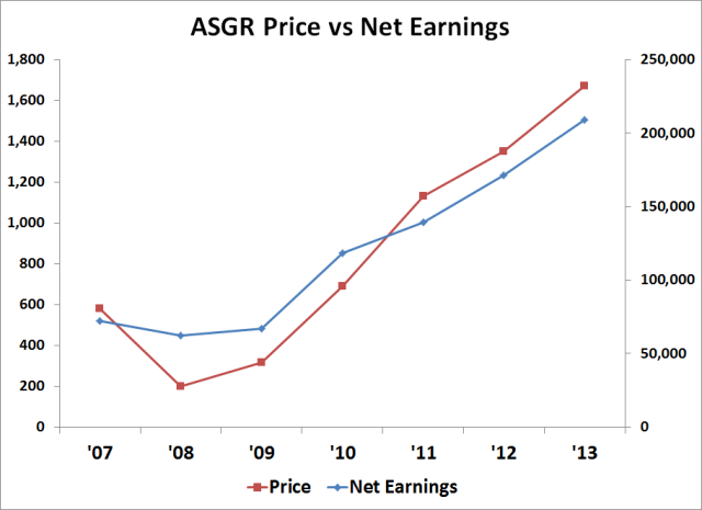ASGR_PriceEarnings