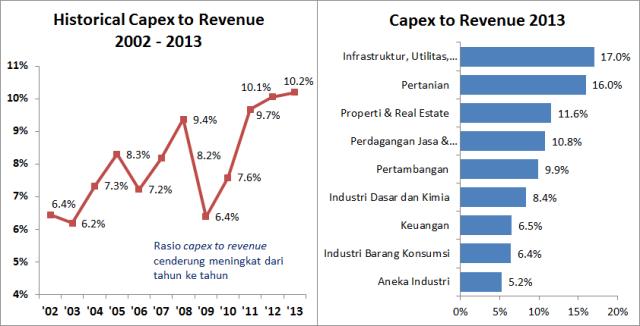 Capex_Revenue