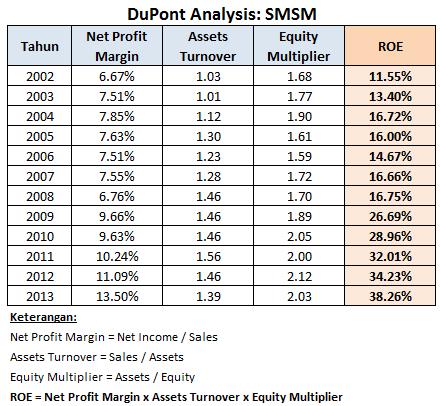 SMSM - DuPont