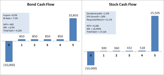 Stock_vs_Bond