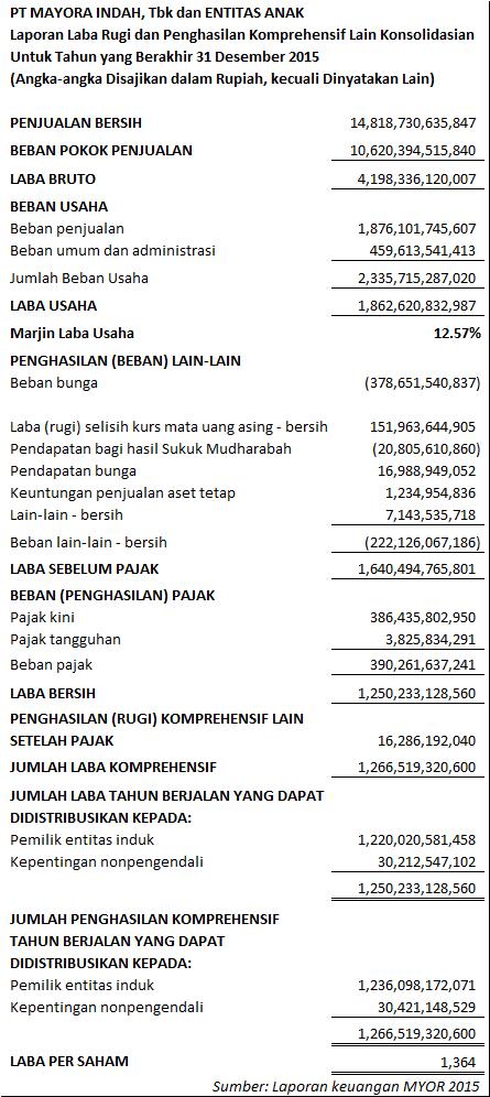 Membaca Laporan Keuangan Bag 2 Laporan Laba Rugi Pojok Ide Investasi